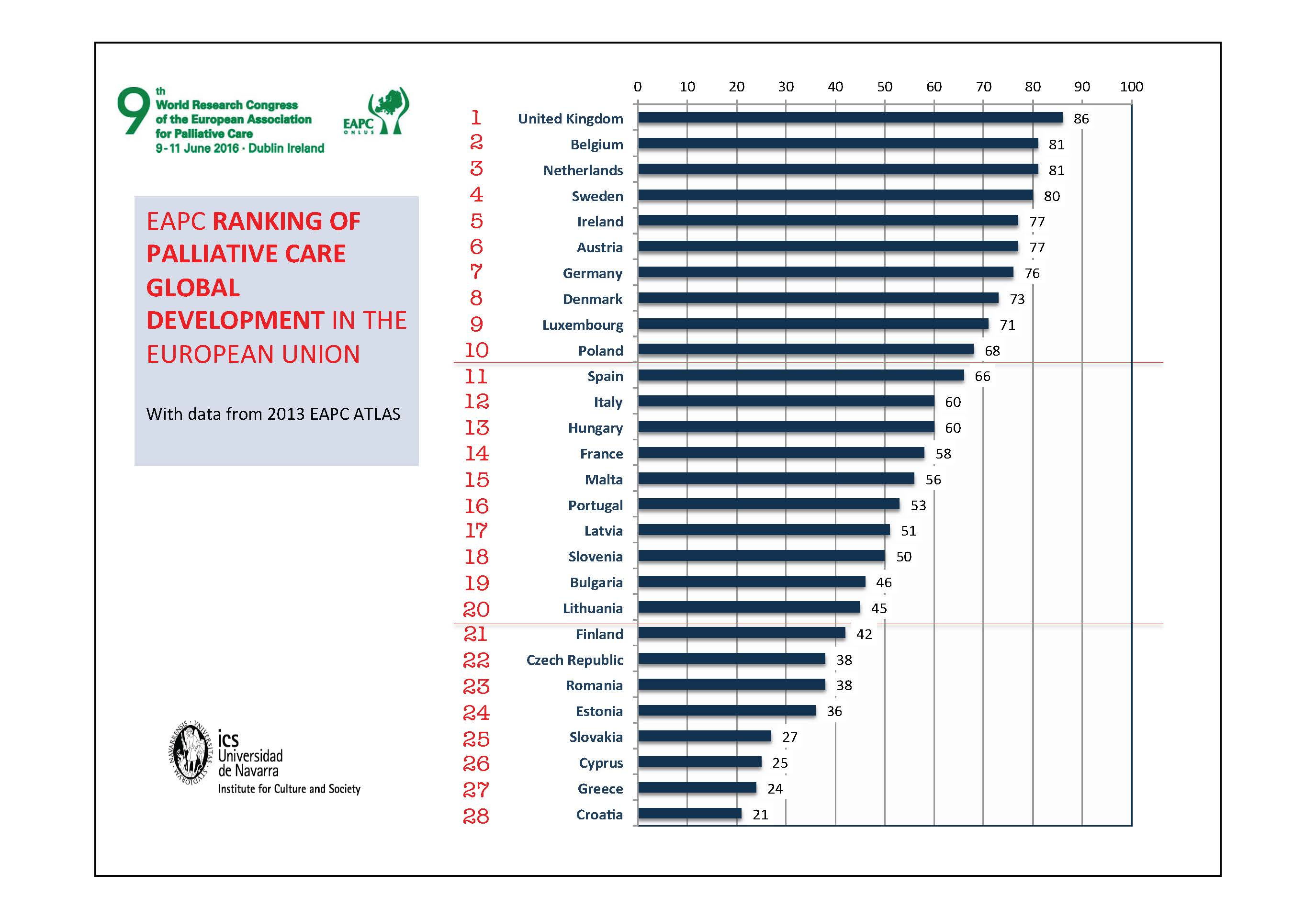 Ireland ranked in EU top five for palliative care